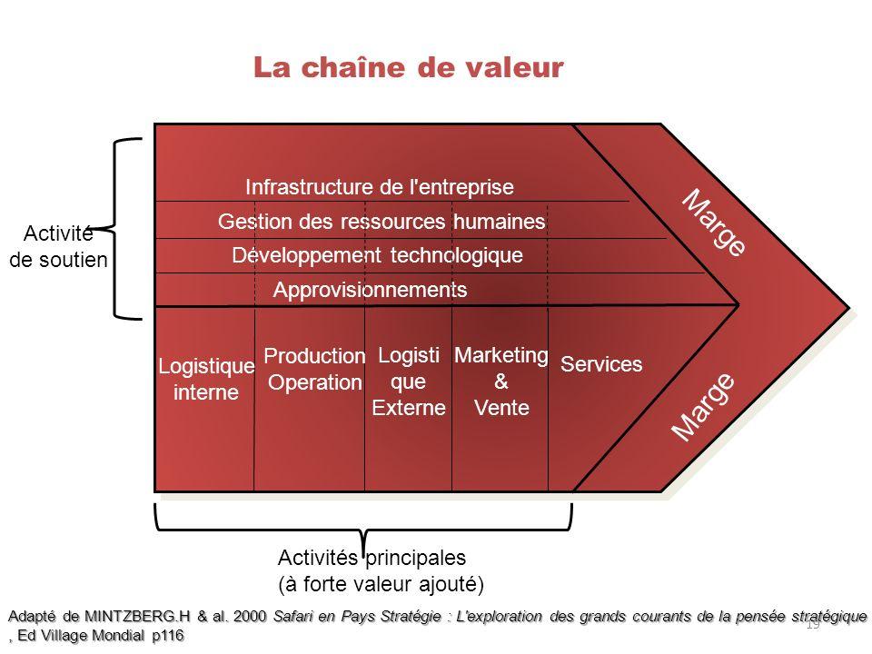 La chaîne de valeur Marge Infrastructure de l'entreprise Gestion des ressources humaines Développement technologique Approvisionnements Logistique int