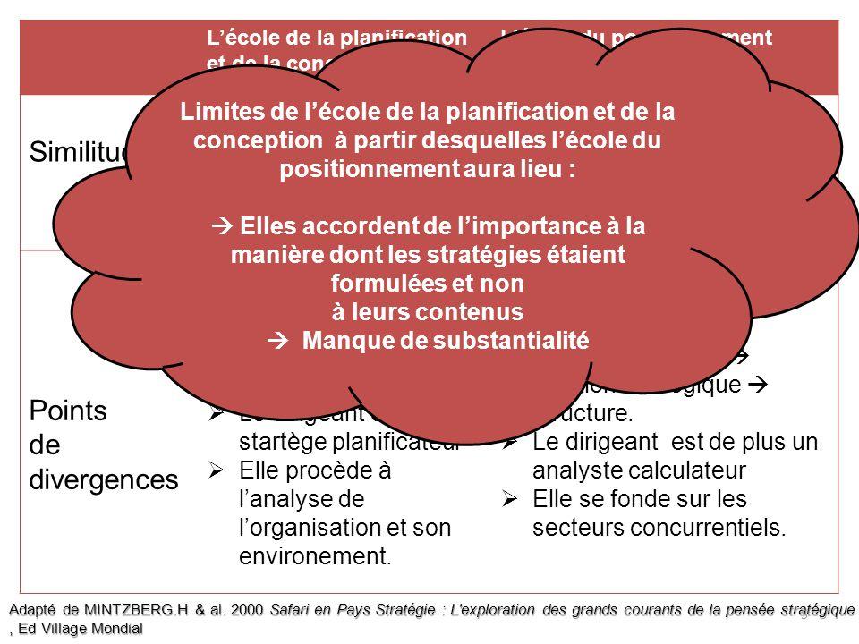 Lécole de la planification et de la conception Lécole du positionnement Similitudes Deux écoles normatives/prescriptives (1960-1980) La stratégie préc