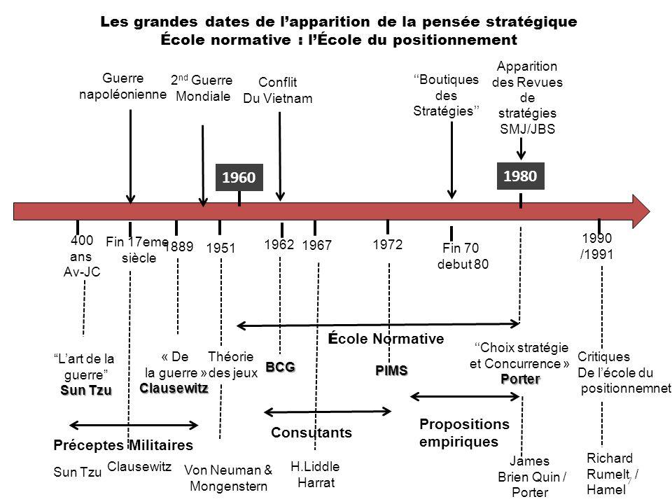 1960 1980 É cole Normative Les grandes dates de lapparition de la pensée stratégique École normative : lÉcole du positionnement 400 ans Av-JC Fin 17em