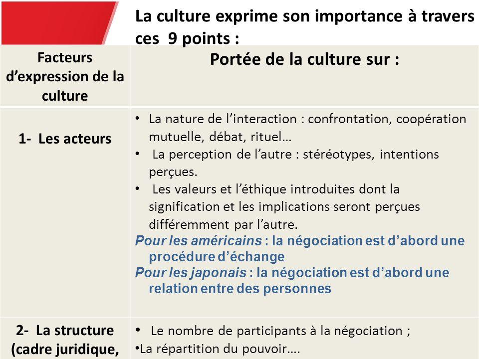 Facteurs dexpression de la culture Portée de la culture sur : 1- Les acteurs La nature de linteraction : confrontation, coopération mutuelle, débat, r