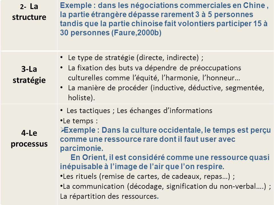 4- Le processus Exemple :.