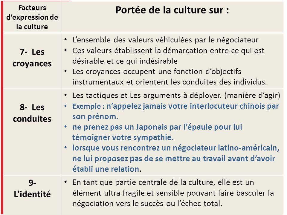 Facteurs dexpression de la culture Portée de la culture sur : 7- Les croyances Lensemble des valeurs véhiculées par le négociateur Ces valeurs établis