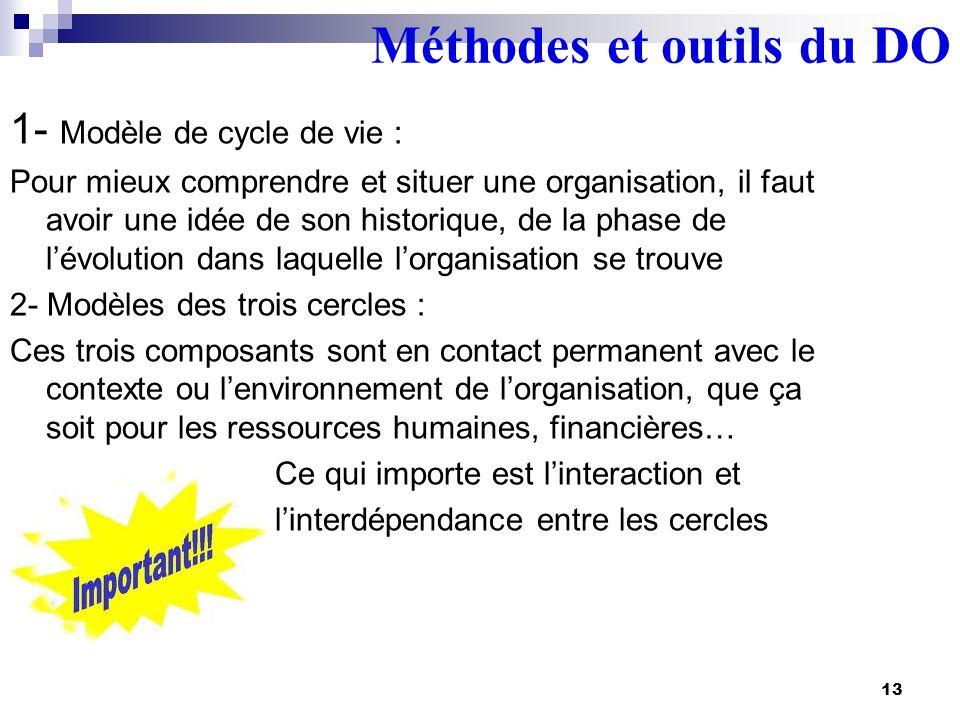 Méthodes et outils du DO 13 1- Modèle de cycle de vie : Pour mieux comprendre et situer une organisation, il faut avoir une idée de son historique, de