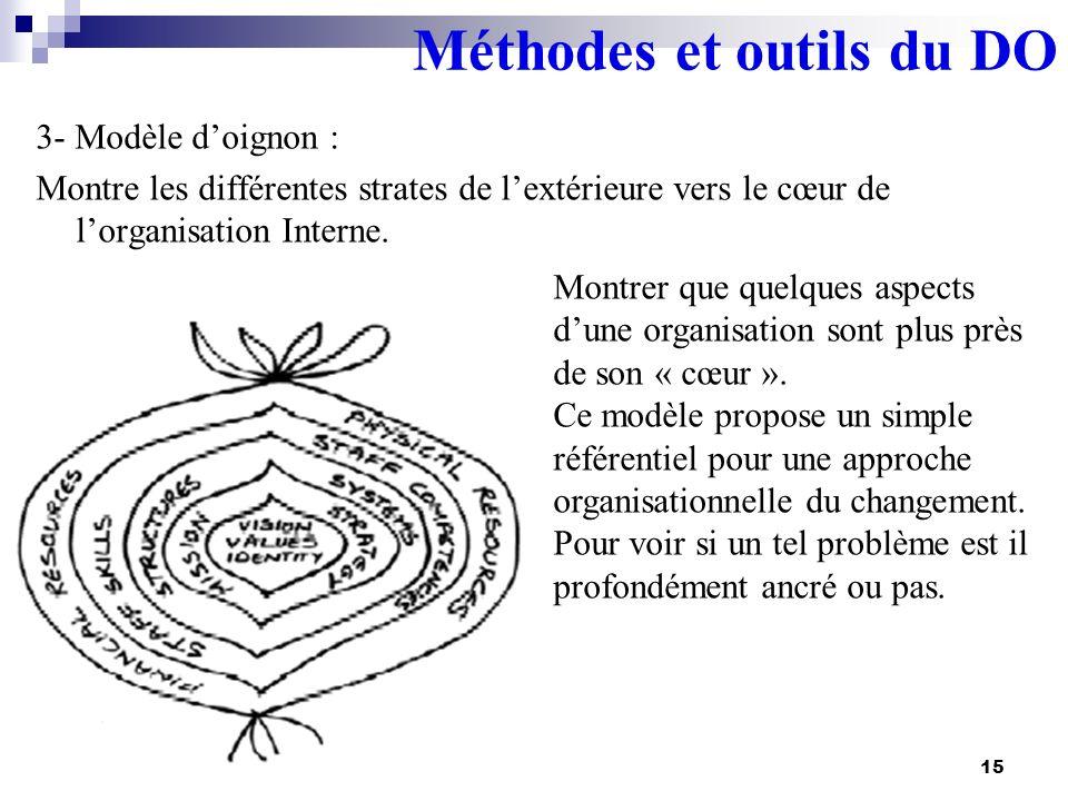 3- Modèle doignon : Montre les différentes strates de lextérieure vers le cœur de lorganisation Interne. 15 Montrer que quelques aspects dune organisa