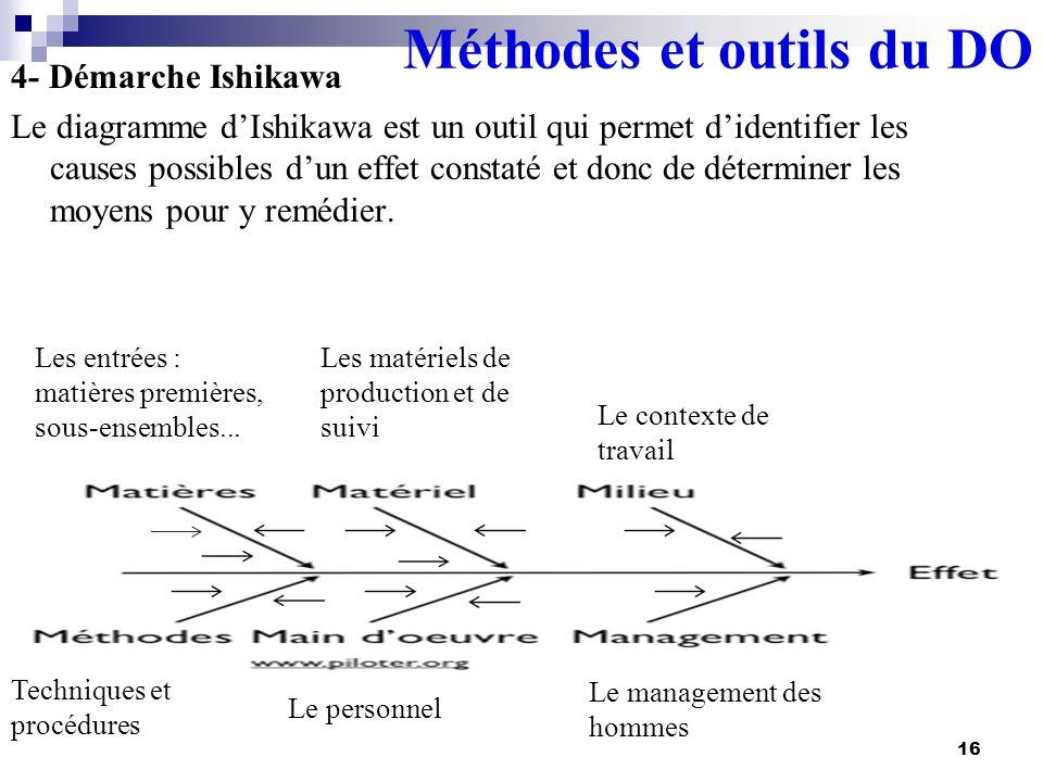 4- Démarche Ishikawa Le diagramme dIshikawa est un outil qui permet didentifier les causes possibles dun effet constaté et donc de déterminer les moye