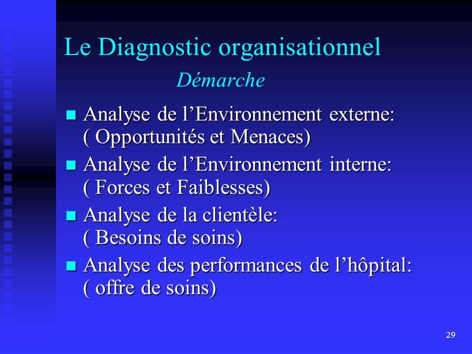 29 Le Diagnostic organisationnel Démarche Analyse de lEnvironnement externe: ( Opportunités et Menaces) Analyse de lEnvironnement externe: ( Opportuni