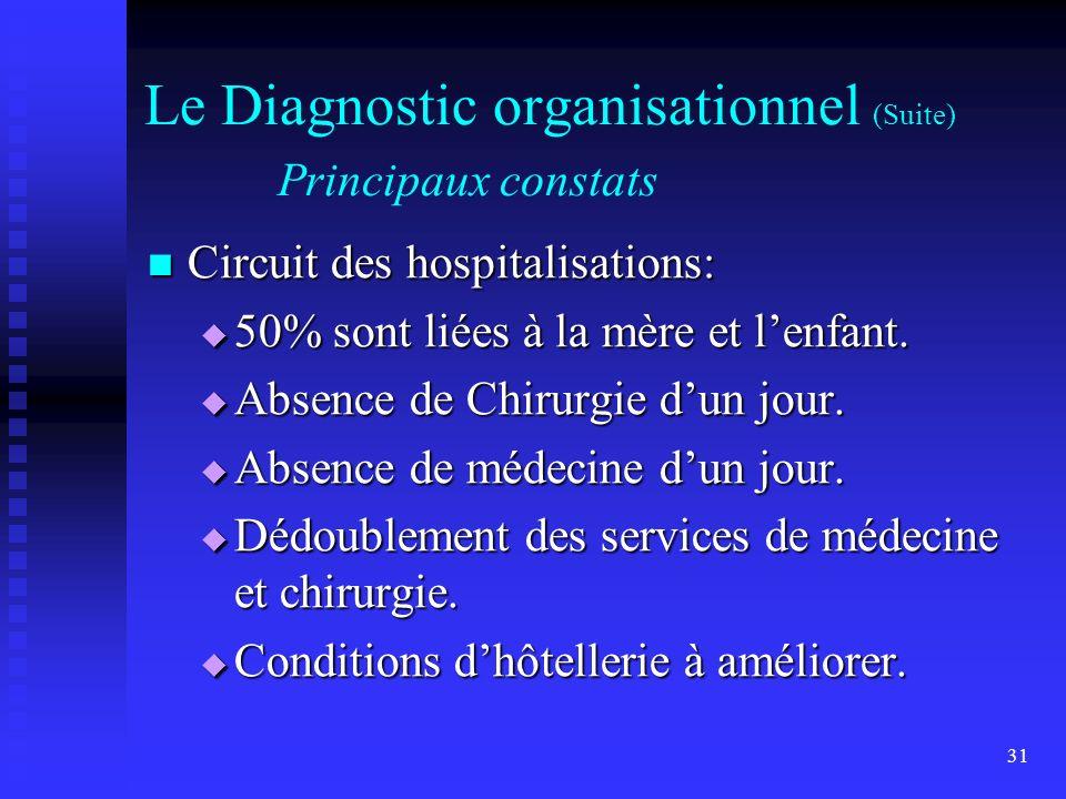 31 Le Diagnostic organisationnel (Suite) Principaux constats Circuit des hospitalisations: Circuit des hospitalisations: 50% sont liées à la mère et l