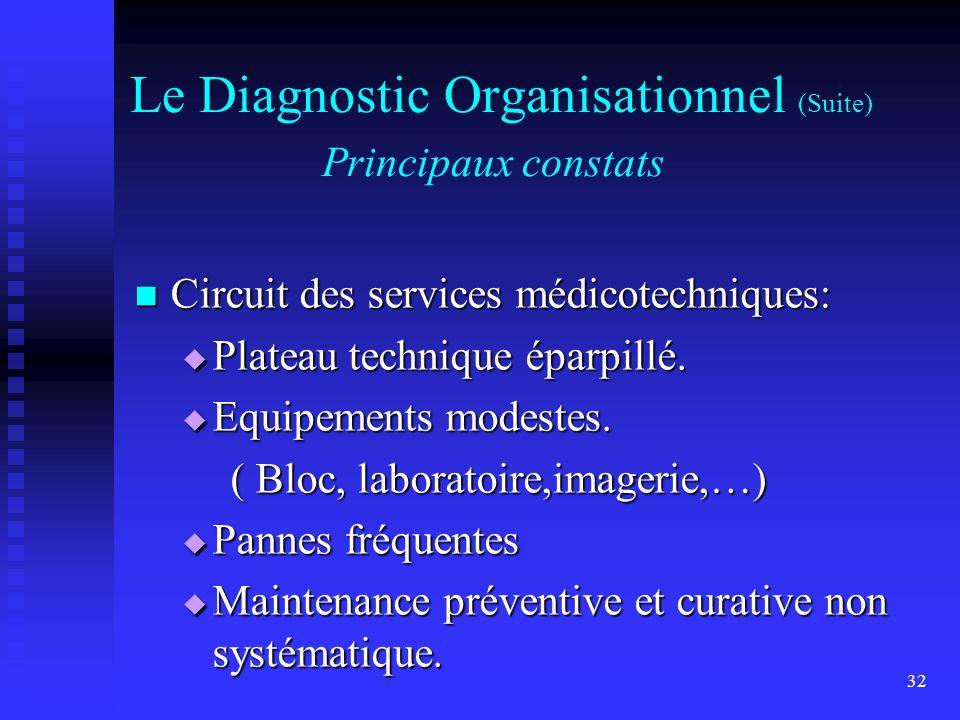 32 Le Diagnostic Organisationnel (Suite) Principaux constats Circuit des services médicotechniques: Circuit des services médicotechniques: Plateau tec