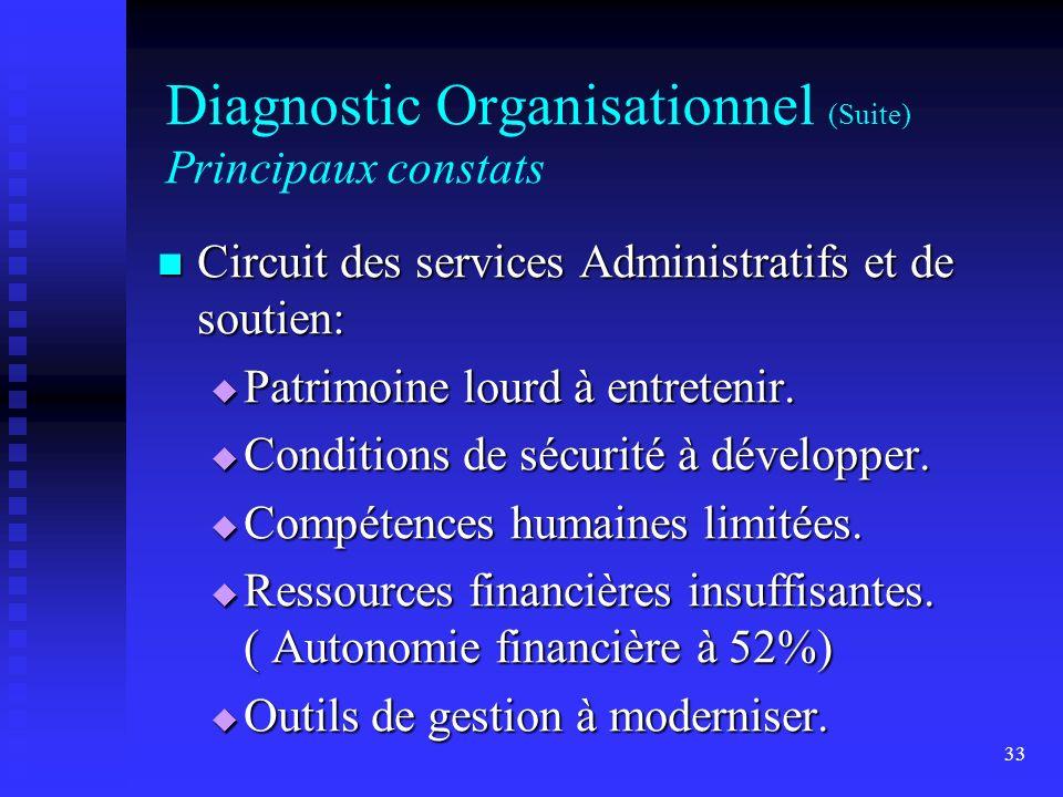 33 Diagnostic Organisationnel (Suite) Principaux constats Circuit des services Administratifs et de soutien: Circuit des services Administratifs et de