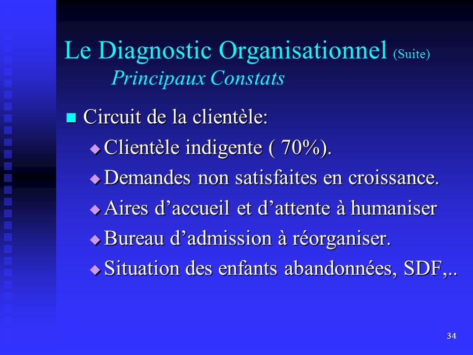 34 Le Diagnostic Organisationnel (Suite) Principaux Constats Circuit de la clientèle: Circuit de la clientèle: Clientèle indigente ( 70%). Clientèle i