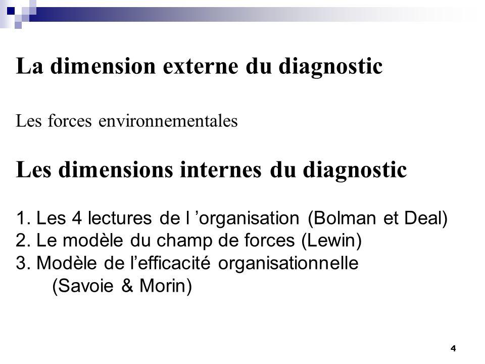 4 La dimension externe du diagnostic Les forces environnementales Les dimensions internes du diagnostic 1. Les 4 lectures de l organisation (Bolman et