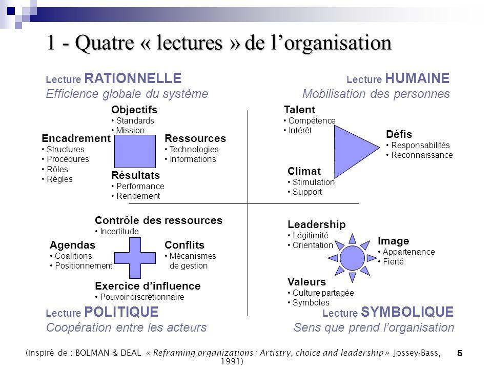5 1 - Quatre « lectures »de lorganisation 1 - Quatre « lectures » de lorganisation Lecture RATIONNELLE Efficience globale du système Lecture HUMAINE M