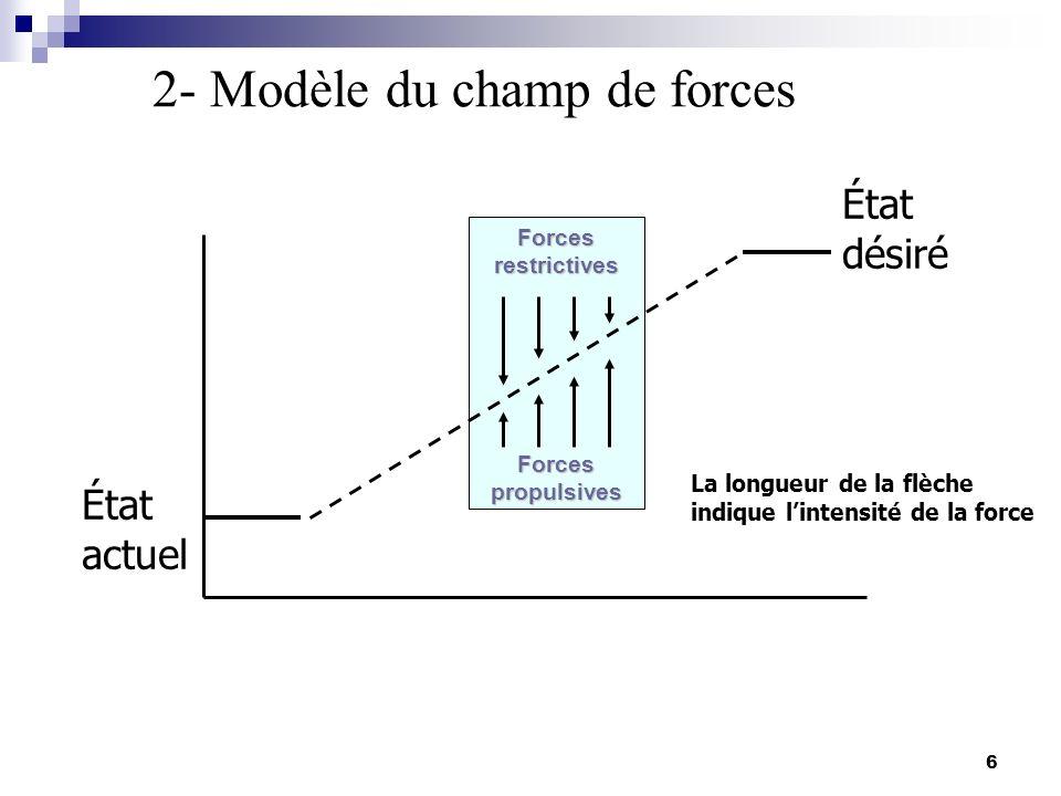 6 Forces restrictives Forces propulsives État actuel État désiré 2- Modèle du champ de forces La longueur de la flèche indique lintensité de la force