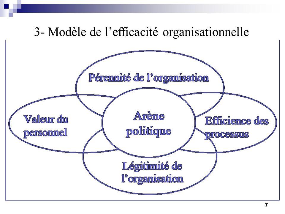 7-Lanalyse SWOT : Peut être utilisé individuellement ou en équipe pour analyser une partie dune organisation tel quun département.