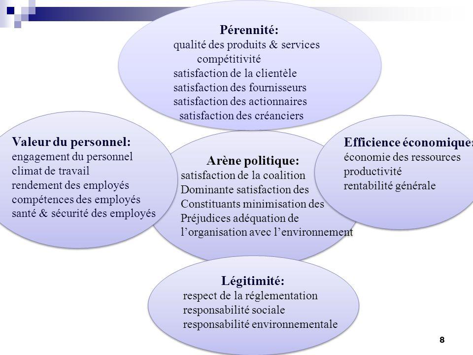10- Le modèle des 7 S Définition : La méthode des 7S de Mc Kinsey est un modèle de gestion qui se base sur sept critères pour organiser une entreprise de manière globale et efficace.