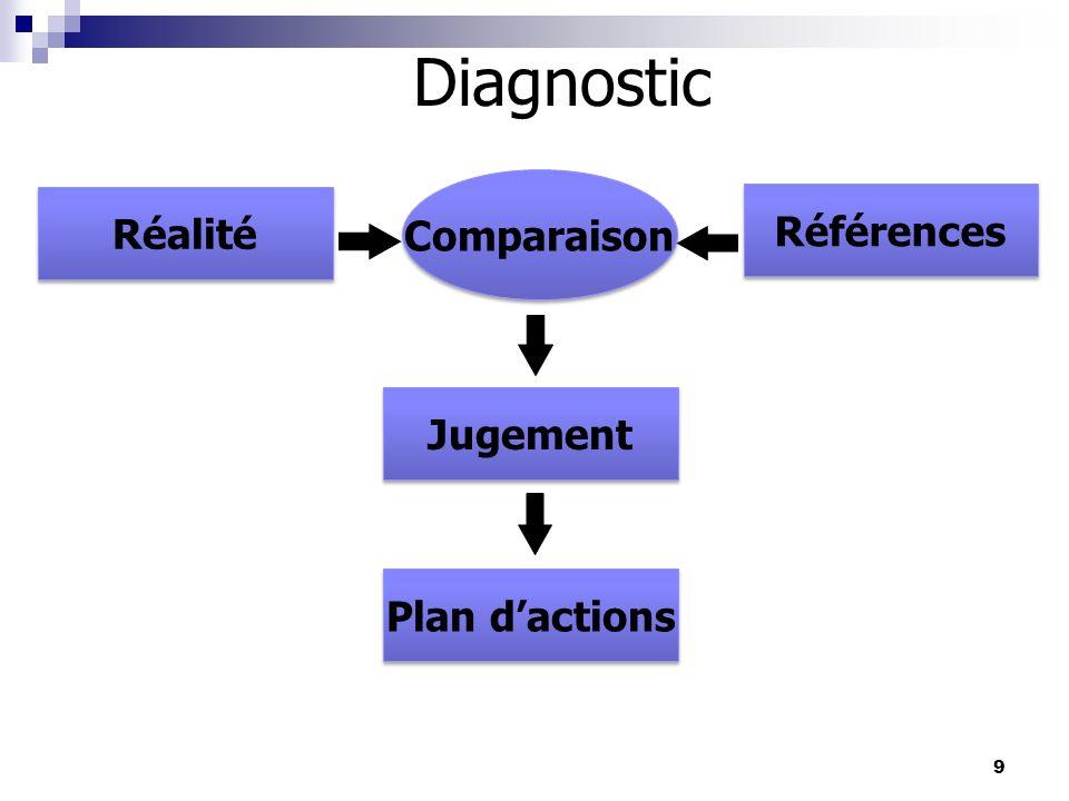 9 Diagnostic Réalité Comparaison Références Jugement Plan dactions