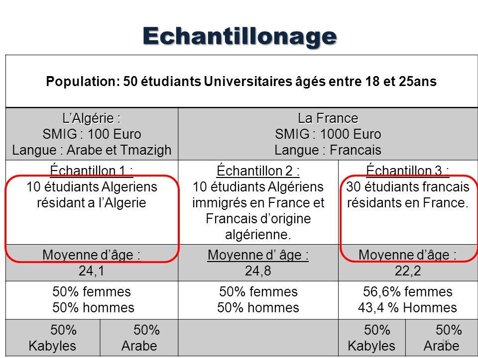 Echantillonage Population: 50 étudiants Universitaires âgés entre 18 et 25ans LAlgérie : SMIG : 100 Euro Langue : Arabe et Tmazigh La France SMIG : 10