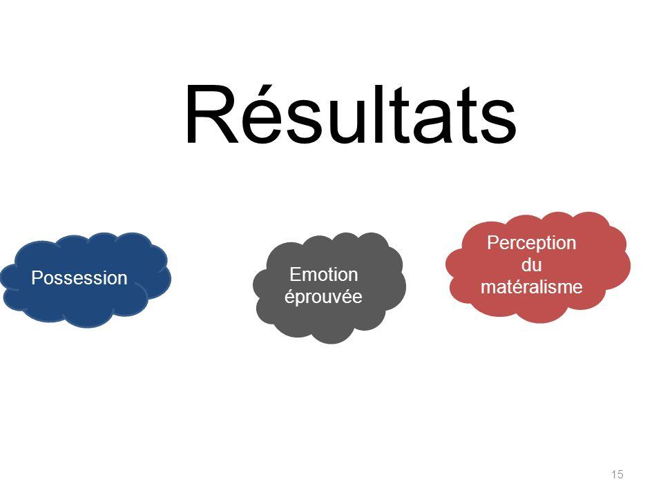 Résultats 15 Possession Emotion éprouvée Perception du matéralisme