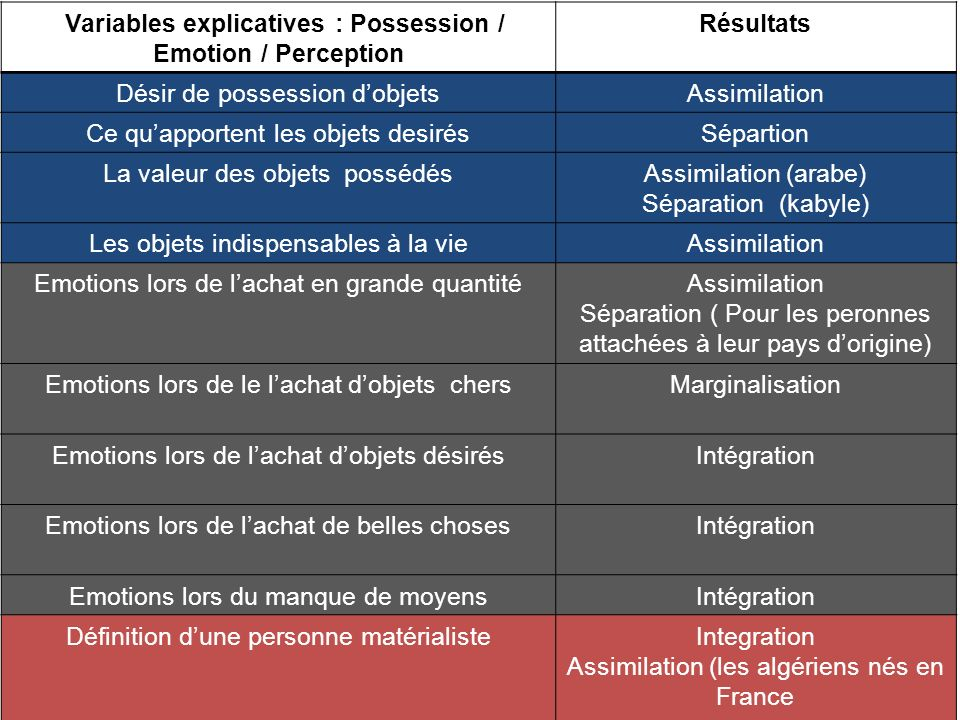 Variables explicatives : Possession / Emotion / Perception Résultats Désir de possession dobjetsAssimilation Ce quapportent les objets desirésSépartio