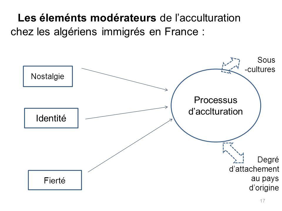 Les éleménts modérateurs de lacculturation chez les algériens immigrés en France : Processus dacclturation Nostalgie Identité Fierté Sous -cultures De
