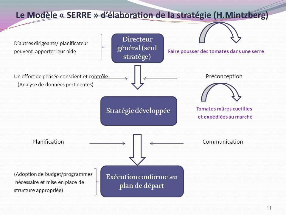 Le Modèle « SERRE » délaboration de la stratégie (H.Mintzberg) Dautres dirigeants/ planificateur peuvent apporter leur aide Faire pousser des tomates