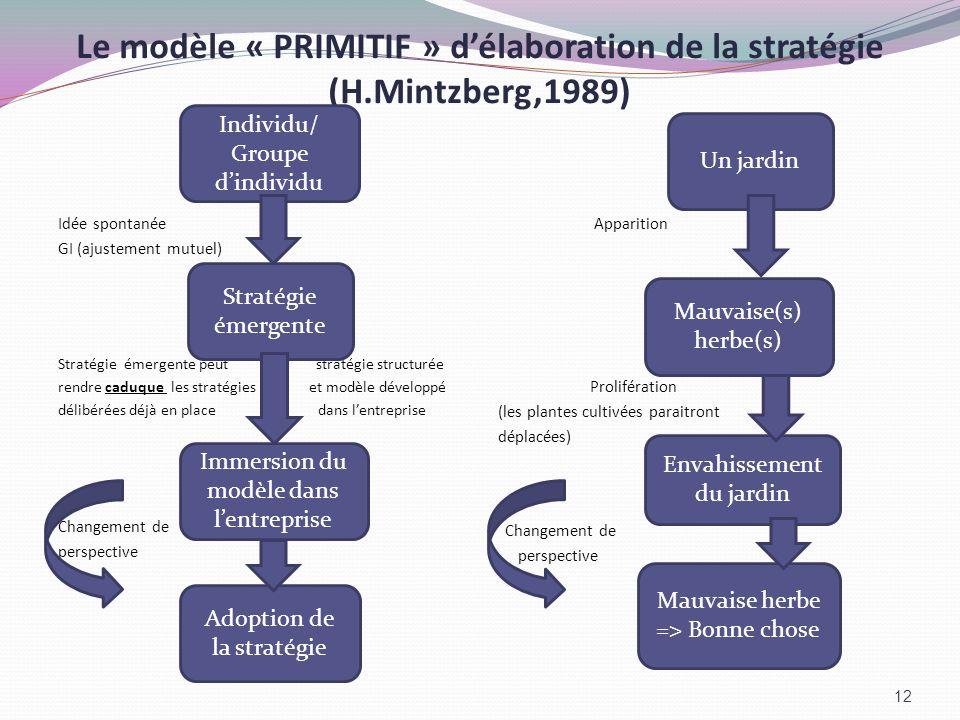 Le modèle « PRIMITIF » délaboration de la stratégie (H.Mintzberg,1989) Idée spontanée GI (ajustement mutuel) Stratégie émergente peut stratégie struct