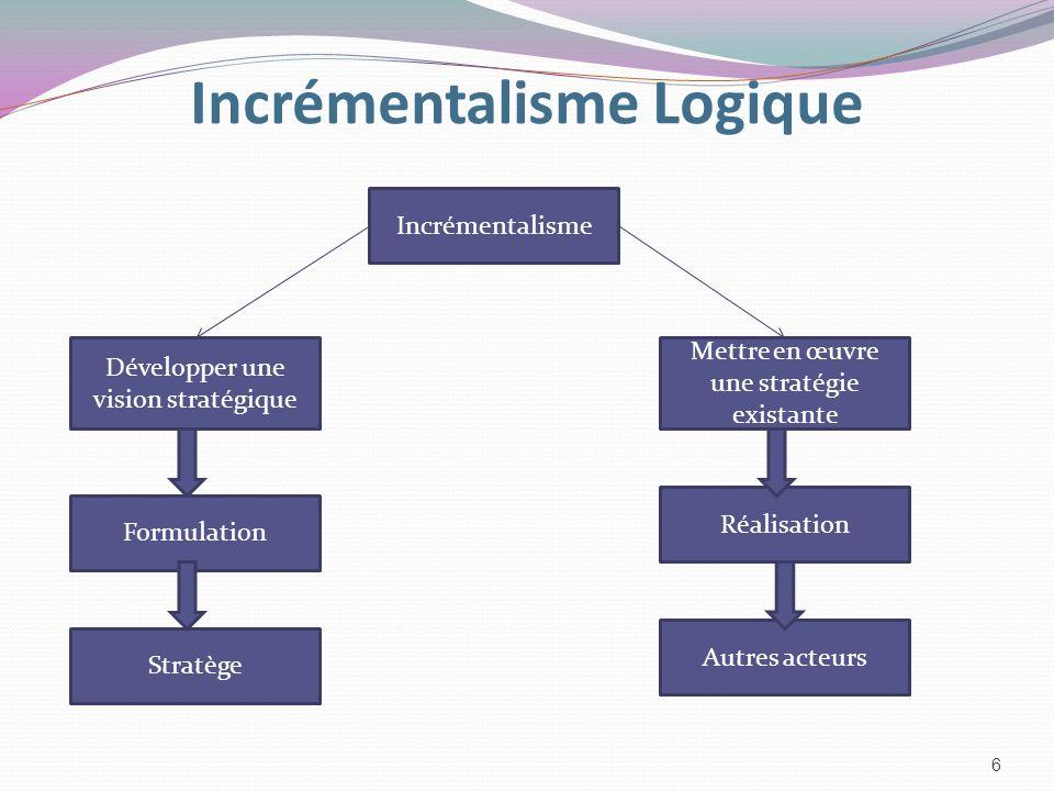 Incrémentalisme Logique Incrémentalisme Développer une vision stratégique Mettre en œuvre une stratégie existante Réalisation Autres acteurs Formulati