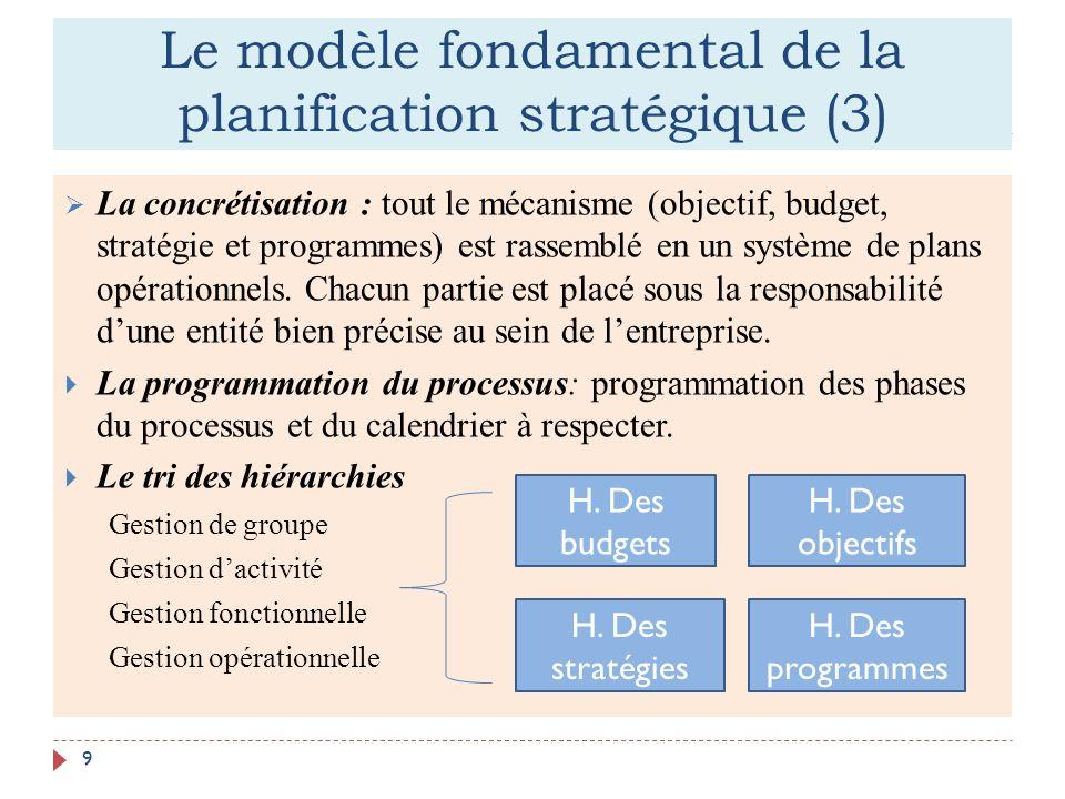 Le modèle fondamental de la planification stratégique (3) 9 La concrétisation : tout le mécanisme (objectif, budget, stratégie et programmes) est rass