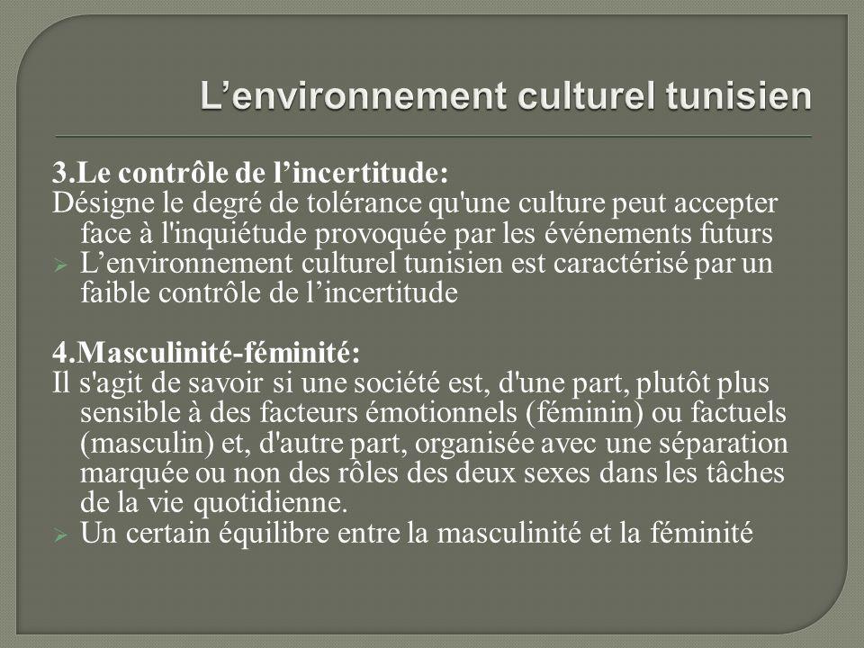 3.Le contrôle de lincertitude: Désigne le degré de tolérance qu une culture peut accepter face à l inquiétude provoquée par les événements futurs Lenvironnement culturel tunisien est caractérisé par un faible contrôle de lincertitude 4.Masculinité-féminité: Il s agit de savoir si une société est, d une part, plutôt plus sensible à des facteurs émotionnels (féminin) ou factuels (masculin) et, d autre part, organisée avec une séparation marquée ou non des rôles des deux sexes dans les tâches de la vie quotidienne.