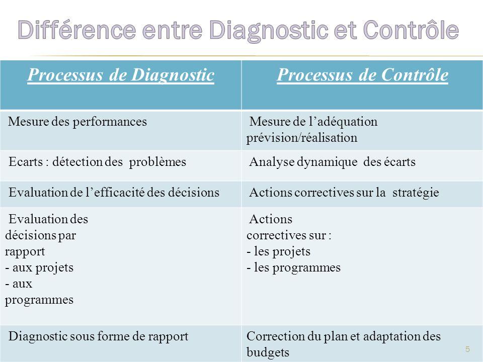 Processus de DiagnosticProcessus de Contrôle Mesure des performances Mesure de ladéquation prévision/réalisation Ecarts : détection des problèmes Anal