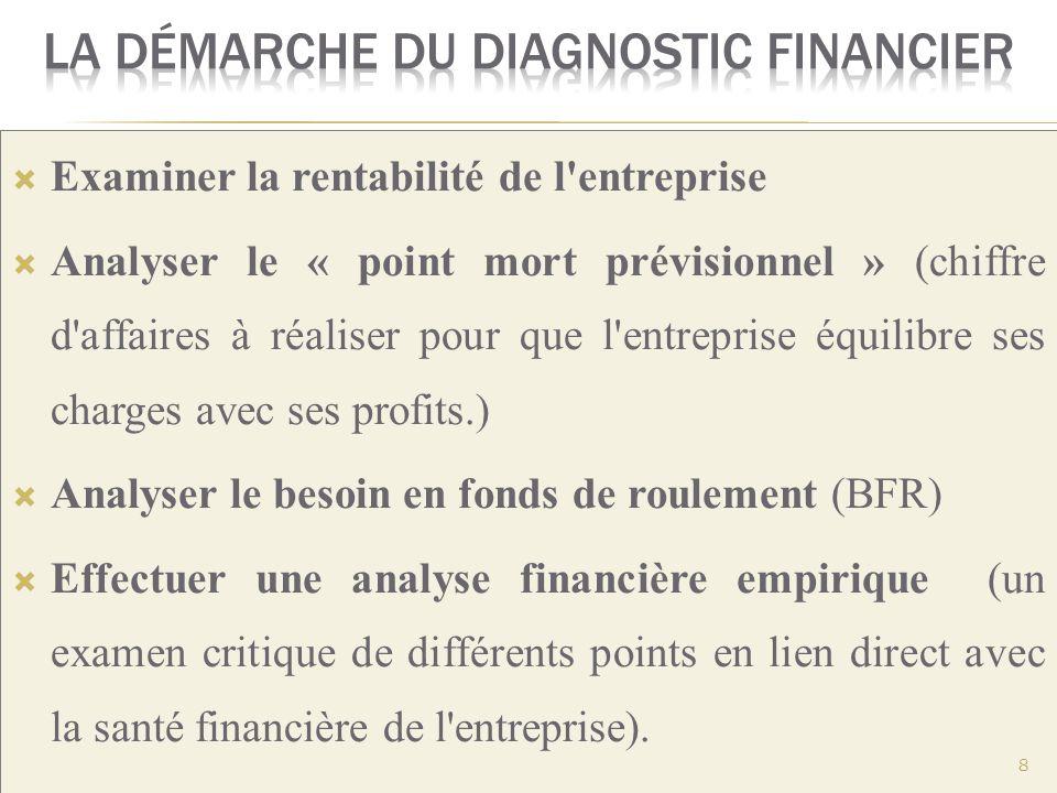 Examiner la rentabilité de l'entreprise Analyser le « point mort prévisionnel » (chiffre d'affaires à réaliser pour que l'entreprise équilibre ses cha
