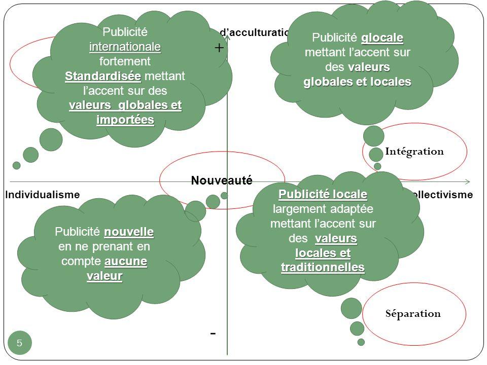 5 Niveau dacculturation - Collectivisme Assimilation Nouveauté Séparation Intégration Individualisme Publicitéinternationale fortement Standardisée va
