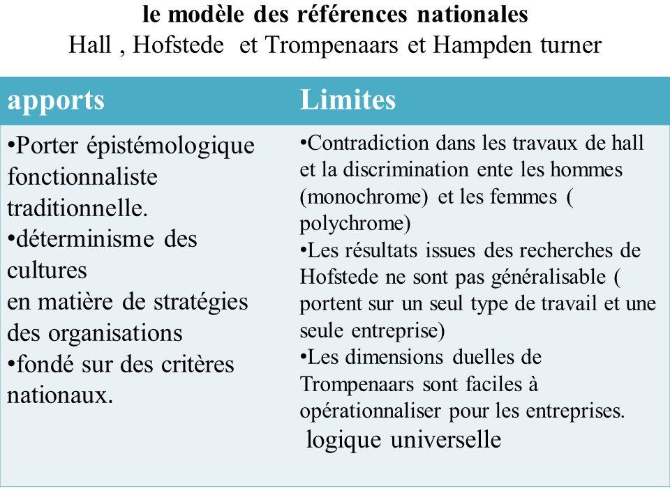 le modèle des références nationales Hall, Hofstede et Trompenaars et Hampden turner apportsLimites Porter épistémologique fonctionnaliste traditionnel