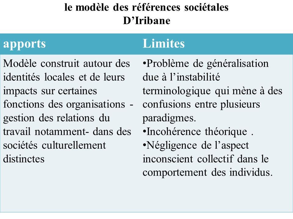 le modèle des références sociétales DIribane apportsLimites Modèle construit autour des identités locales et de leurs impacts sur certaines fonctions des organisations - gestion des relations du travail notamment- dans des sociétés culturellement distinctes Problème de généralisation due à linstabilité terminologique qui mène à des confusions entre plusieurs paradigmes.