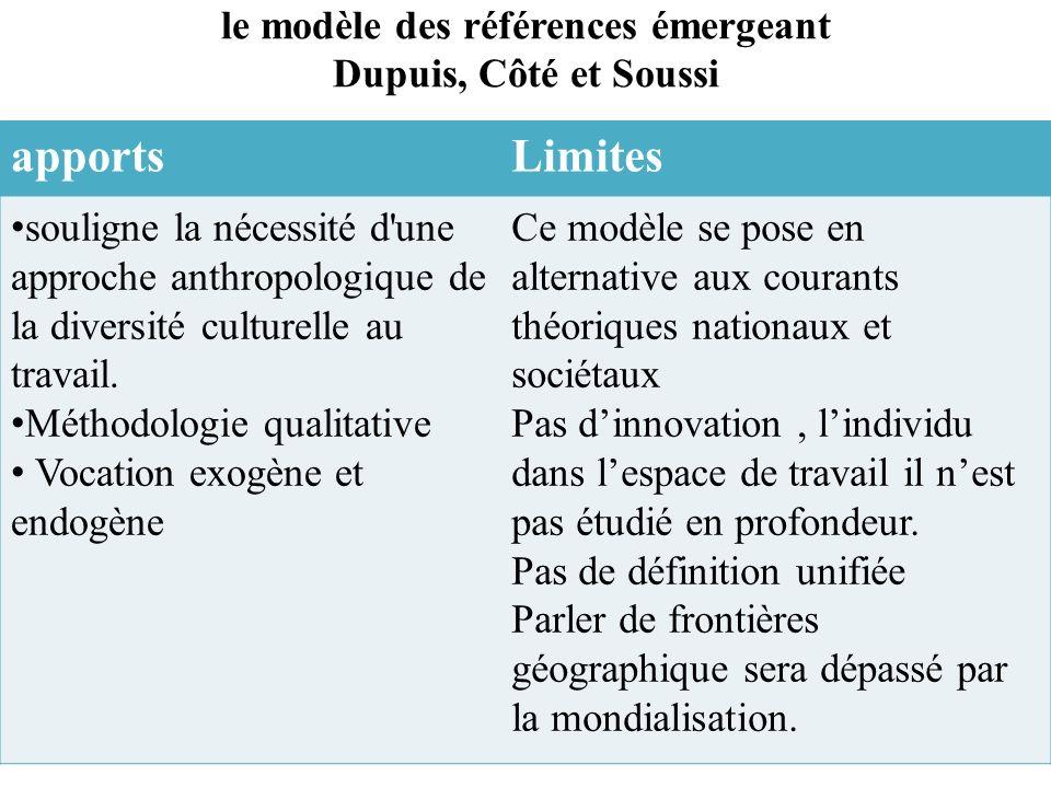 le modèle des références émergeant Dupuis, Côté et Soussi apportsLimites souligne la nécessité d une approche anthropologique de la diversité culturelle au travail.