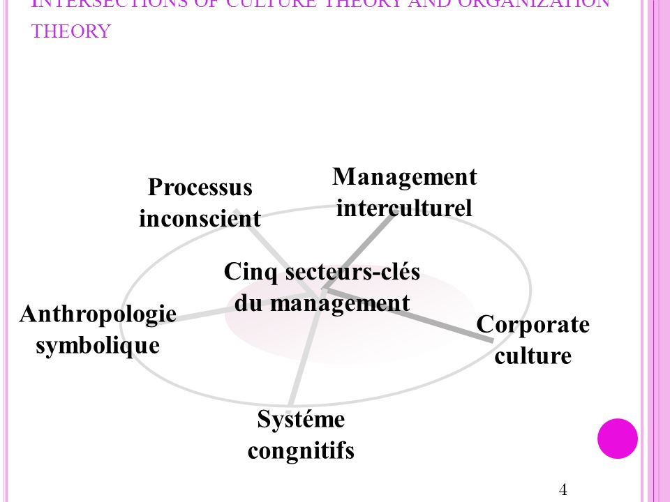I NTERSECTIONS OF CULTURE THEORY AND ORGANIZATION THEORY Management interculturel Corporate culture Systéme congnitifs Processus inconscient Cinq secteurs-clés du management 4 Anthropologie symbolique
