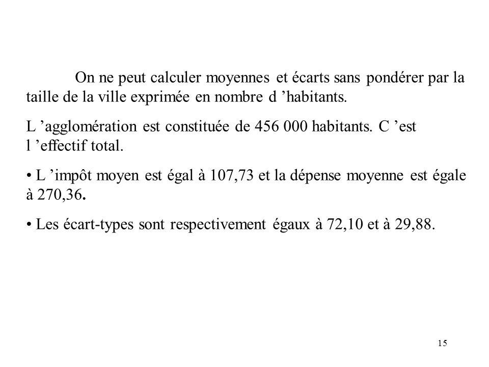 15 On ne peut calculer moyennes et écarts sans pondérer par la taille de la ville exprimée en nombre d habitants. L agglomération est constituée de 45