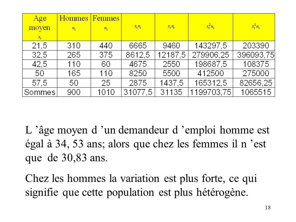 18 L âge moyen d un demandeur d emploi homme est égal à 34, 53 ans; alors que chez les femmes il n est que de 30,83 ans. Chez les hommes la variation