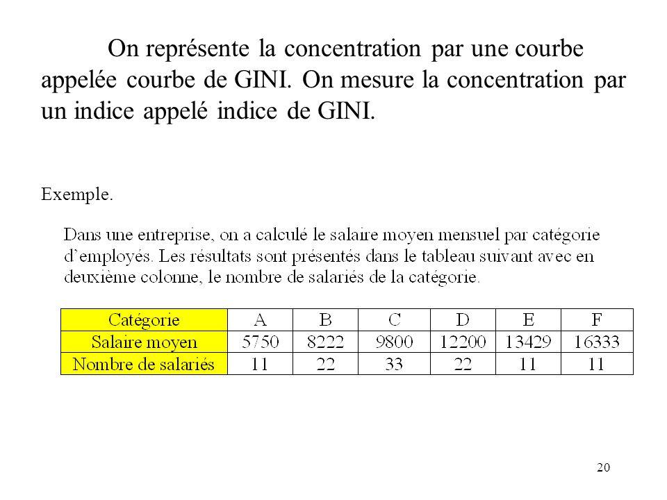 20 On représente la concentration par une courbe appelée courbe de GINI. On mesure la concentration par un indice appelé indice de GINI. Exemple.