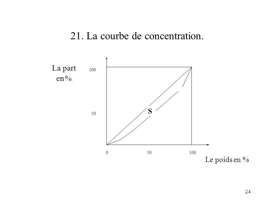 24 21. La courbe de concentration. 0 50 100 100 50 Le poids en % La part en %. S