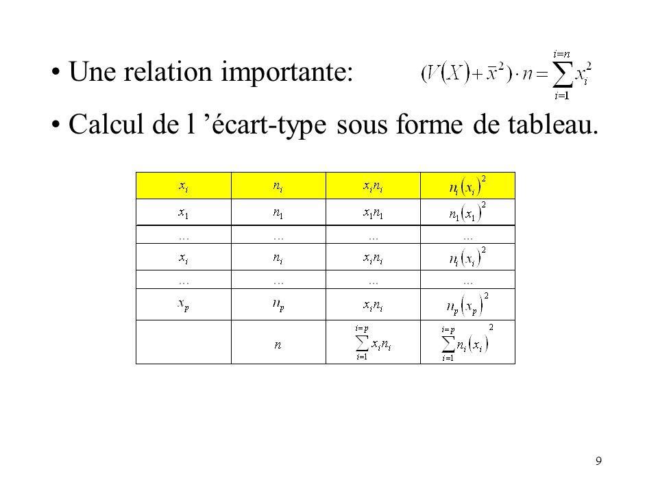9 Une relation importante: Calcul de l écart-type sous forme de tableau.