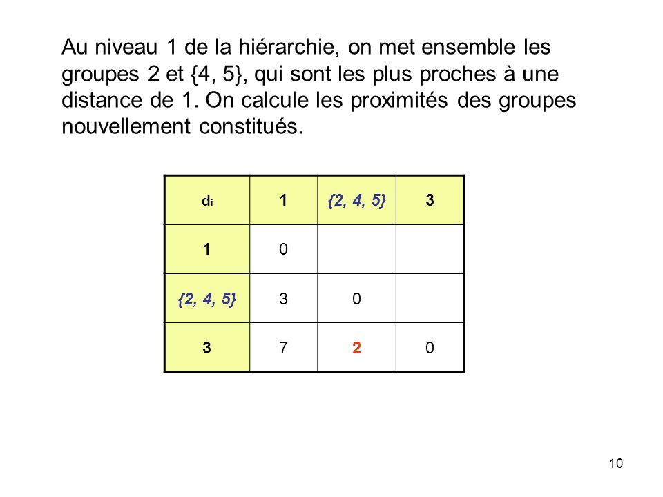 10 Au niveau 1 de la hiérarchie, on met ensemble les groupes 2 et {4, 5}, qui sont les plus proches à une distance de 1. On calcule les proximités des