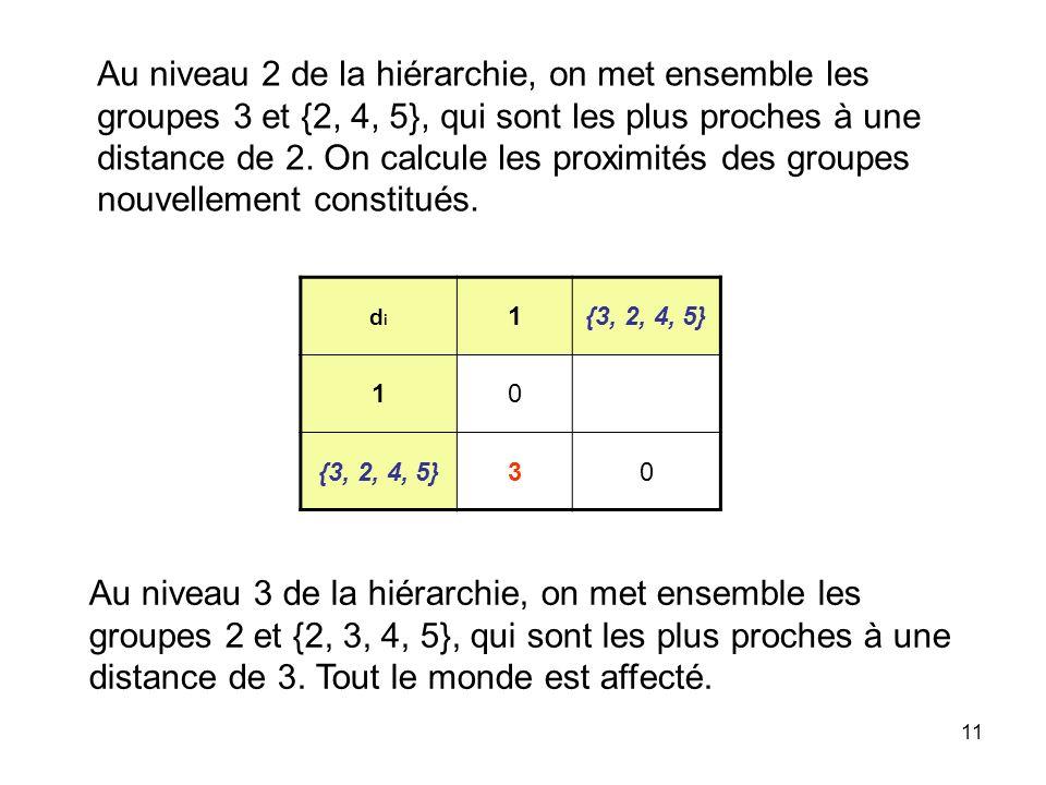 11 Au niveau 2 de la hiérarchie, on met ensemble les groupes 3 et {2, 4, 5}, qui sont les plus proches à une distance de 2. On calcule les proximités