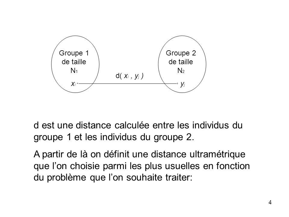 4 Groupe 1 de taille N 1 x i ° Groupe 2 de taille N 2 ° y j d( x i, y j ) d est une distance calculée entre les individus du groupe 1 et les individus