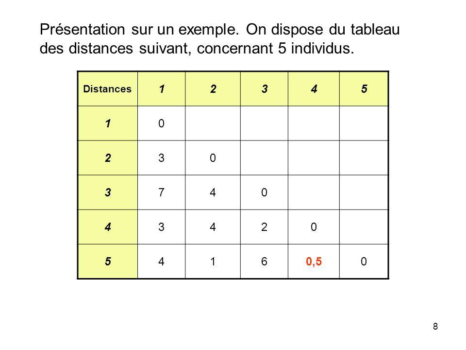 8 Présentation sur un exemple. On dispose du tableau des distances suivant, concernant 5 individus. Distances 12345 10 230 3740 43420 54160,50
