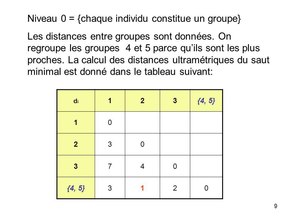 9 Niveau 0 = {chaque individu constitue un groupe} Les distances entre groupes sont données. On regroupe les groupes 4 et 5 parce quils sont les plus