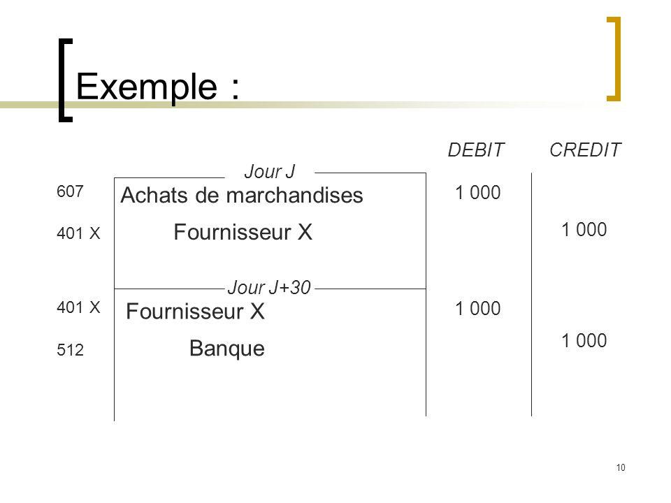 10 Exemple : DEBITCREDIT Jour J Jour J+30 607 401 X 512 Achats de marchandises Fournisseur X Banque 1 000