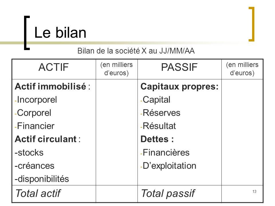 13 Le bilan ACTIF (en milliers deuros) PASSIF (en milliers deuros) Actif immobilisé : - Incorporel - Corporel - Financier Actif circulant : -stocks -c