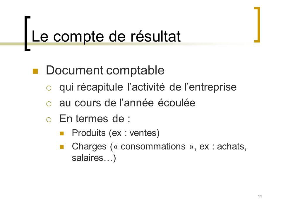 14 Le compte de résultat Document comptable qui récapitule lactivité de lentreprise au cours de lannée écoulée En termes de : Produits (ex : ventes) C