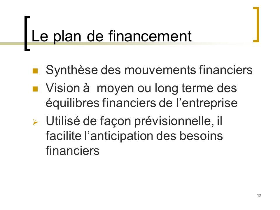 19 Le plan de financement Synthèse des mouvements financiers Vision à moyen ou long terme des équilibres financiers de lentreprise Utilisé de façon pr